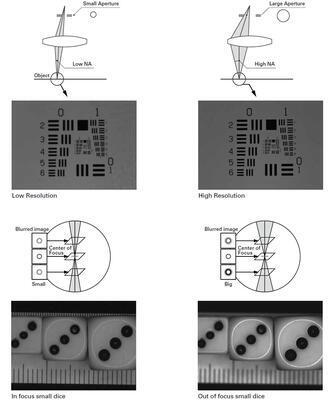 Objektív VS Technology VS-TCH - 4