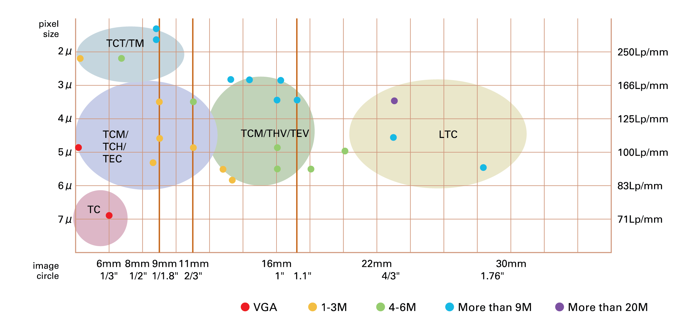 Porovnání telecentrických objektivů
