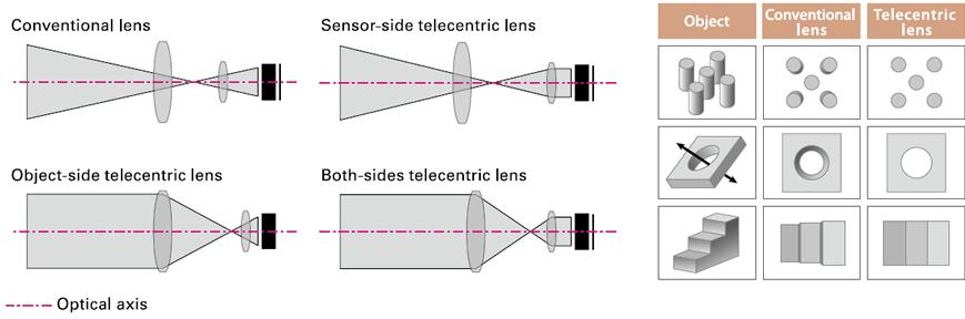 Telecentrický objektiv